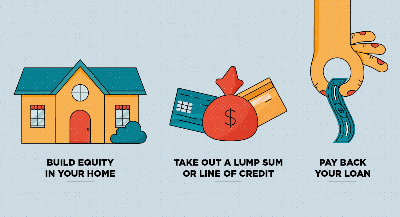 Home Equity Loans - What They are and How They Work